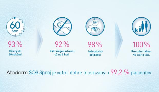 Ověřený účinek Atoderm SOS spreje.