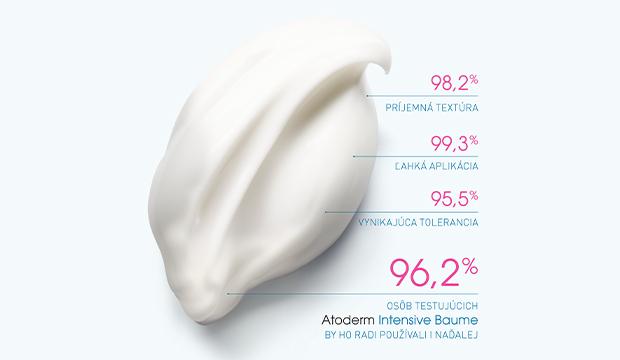 Výsledky prieskumu Atoderm Intensive Baume